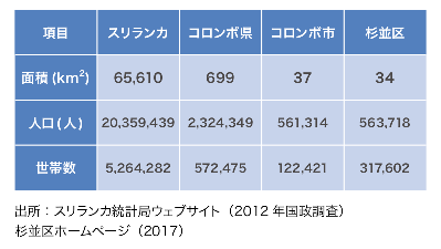 コロンボの人口を日本の杉並区と比較