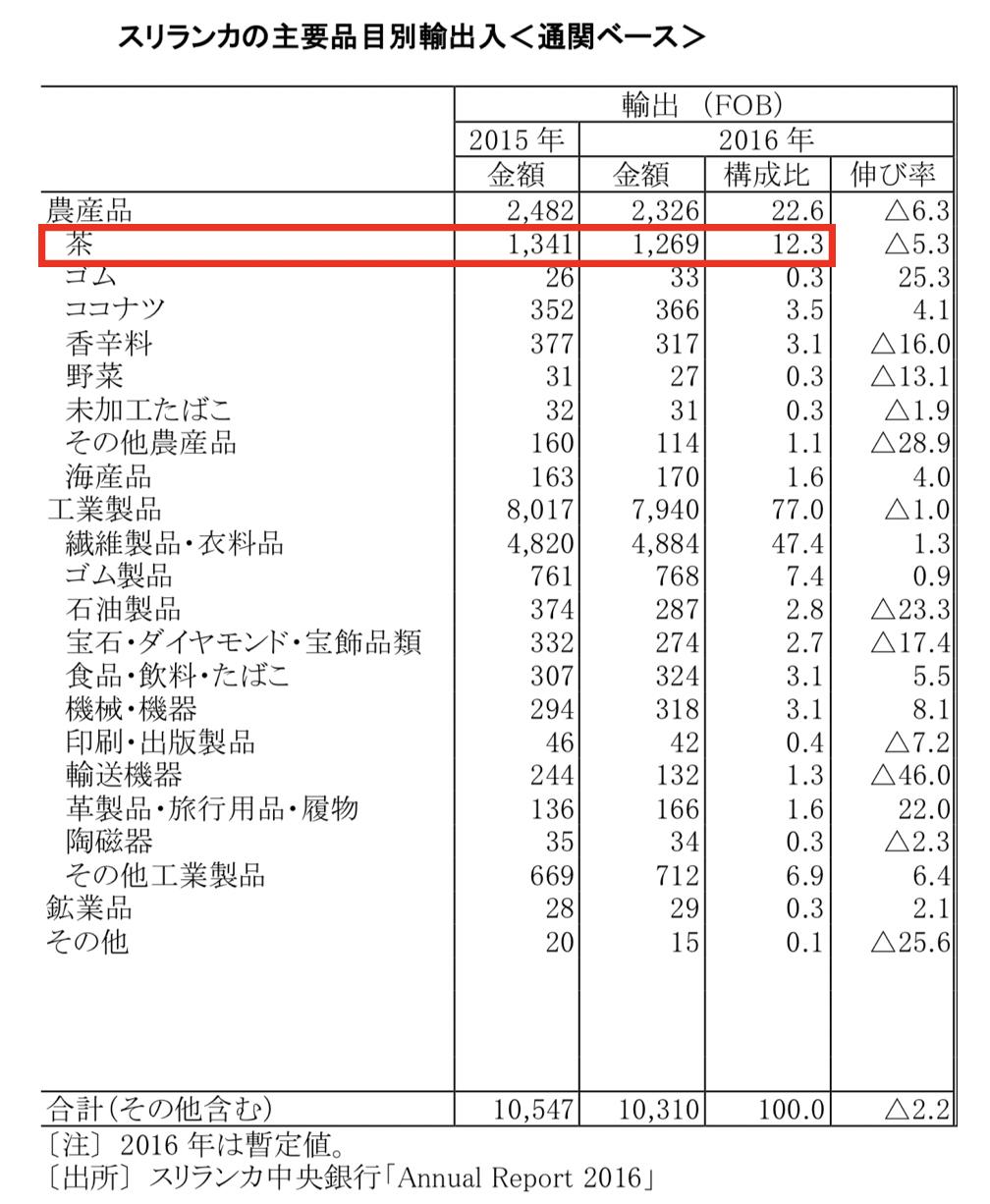 スリランカの輸出品の割合