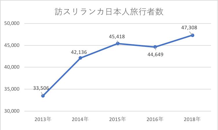 日本人旅行者数の推移