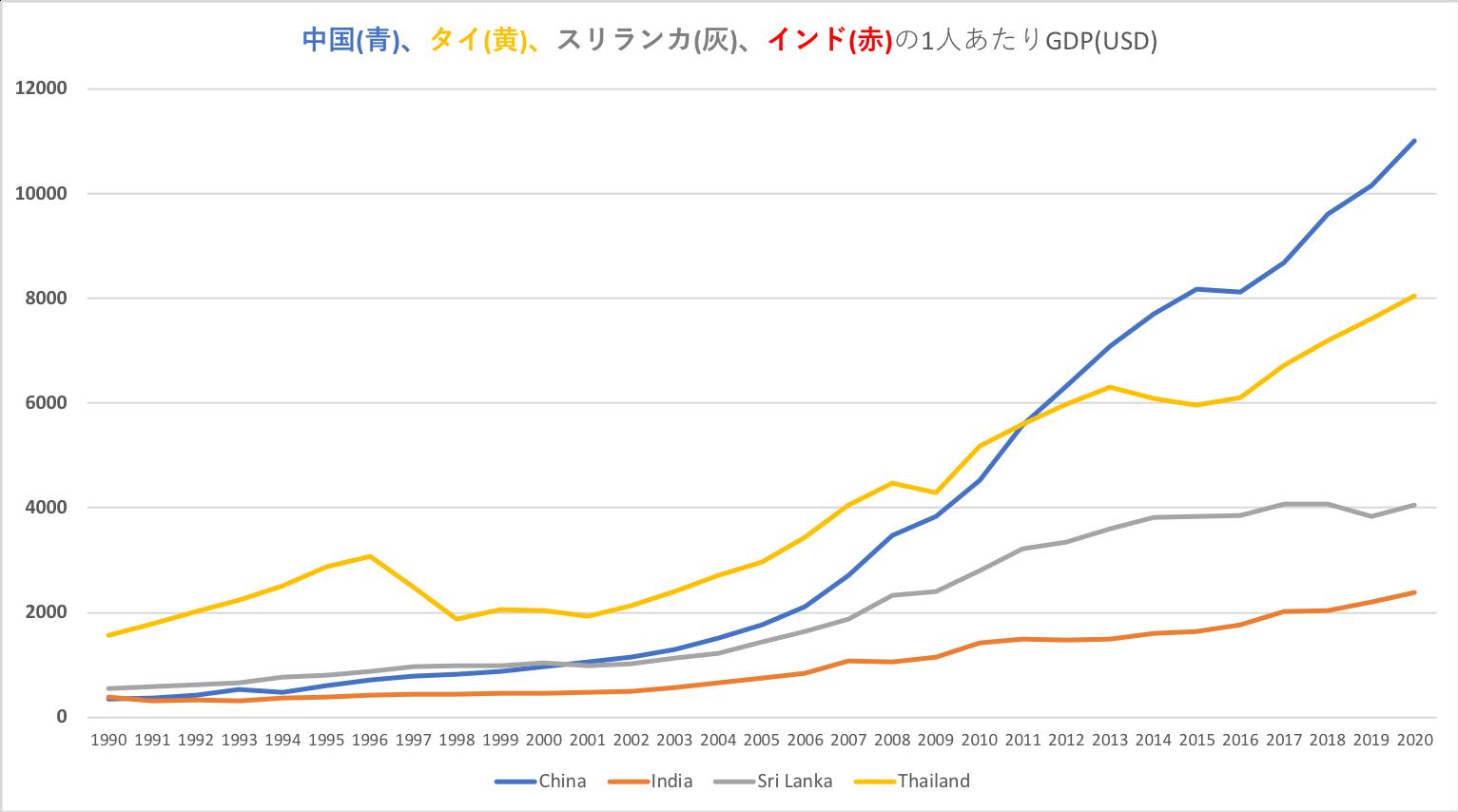スリランカの一人あたりGDPの推移
