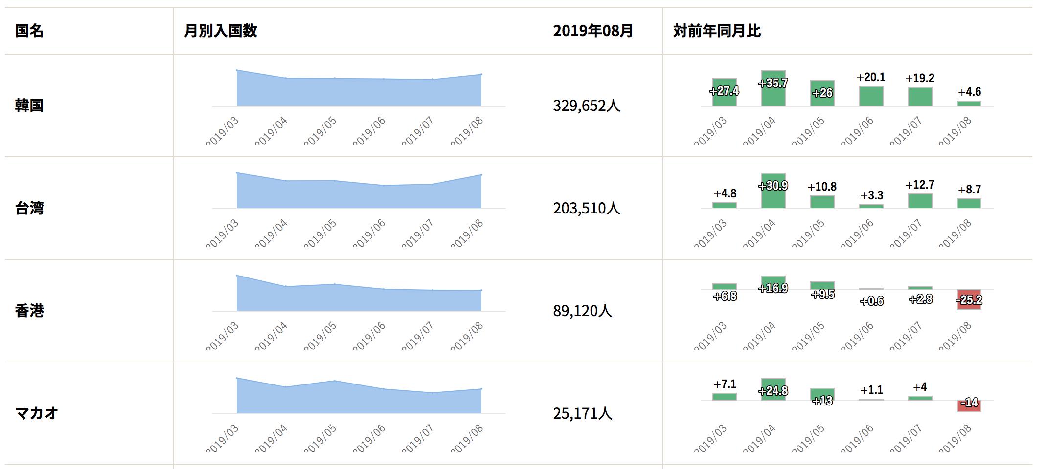 日本からの国別旅行者数で台湾は2位